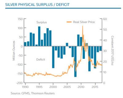 Silver Physical Surplus Deficit