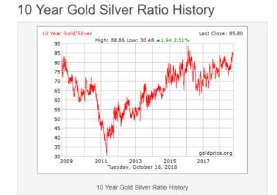goldsilver ratio